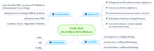 Traffy_BUS_(its.traffy.in.th_traffybus) (1)