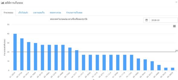 statistic_per_vehicle